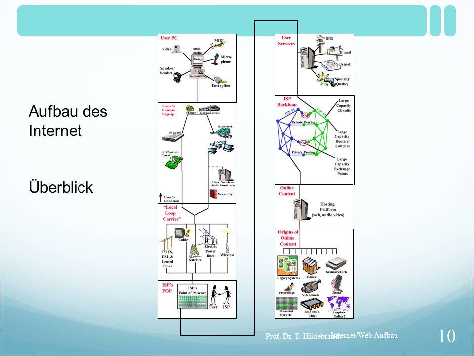 Aufbau des Internet Überblick Prof. Dr. T. Hildebrandt