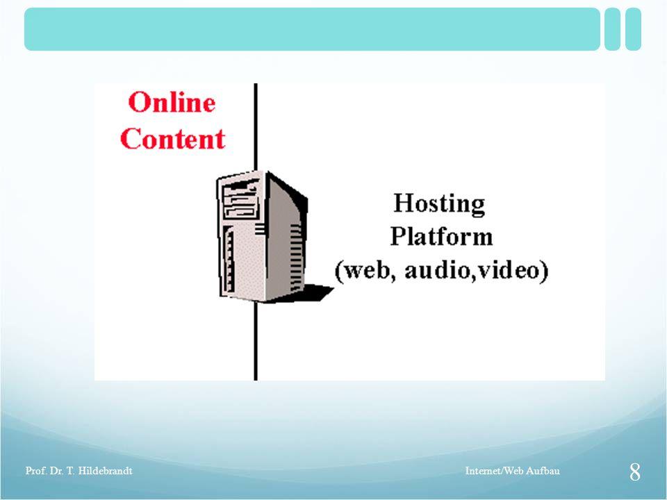 Prof. Dr. T. Hildebrandt Internet/Web Aufbau
