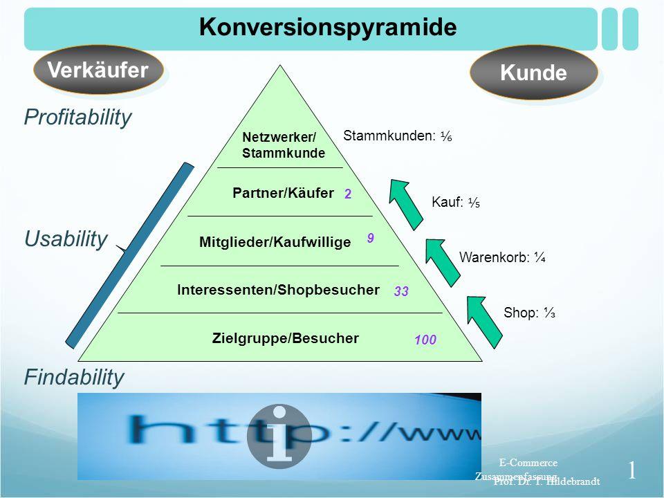 Konversionspyramide Verkäufer Kunde Profitability Usability