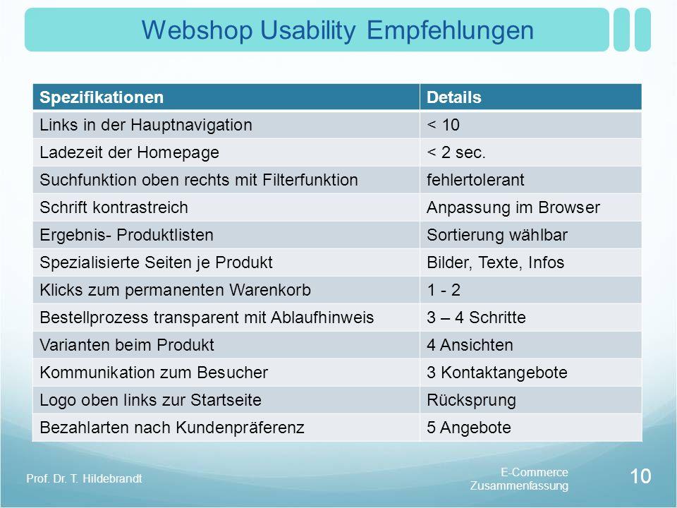 Webshop Usability Empfehlungen