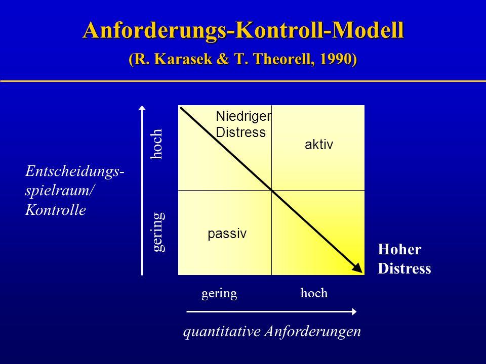 Anforderungs-Kontroll-Modell (R. Karasek & T. Theorell, 1990)
