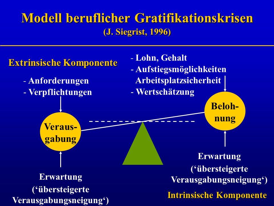 Modell beruflicher Gratifikationskrisen (J. Siegrist, 1996)