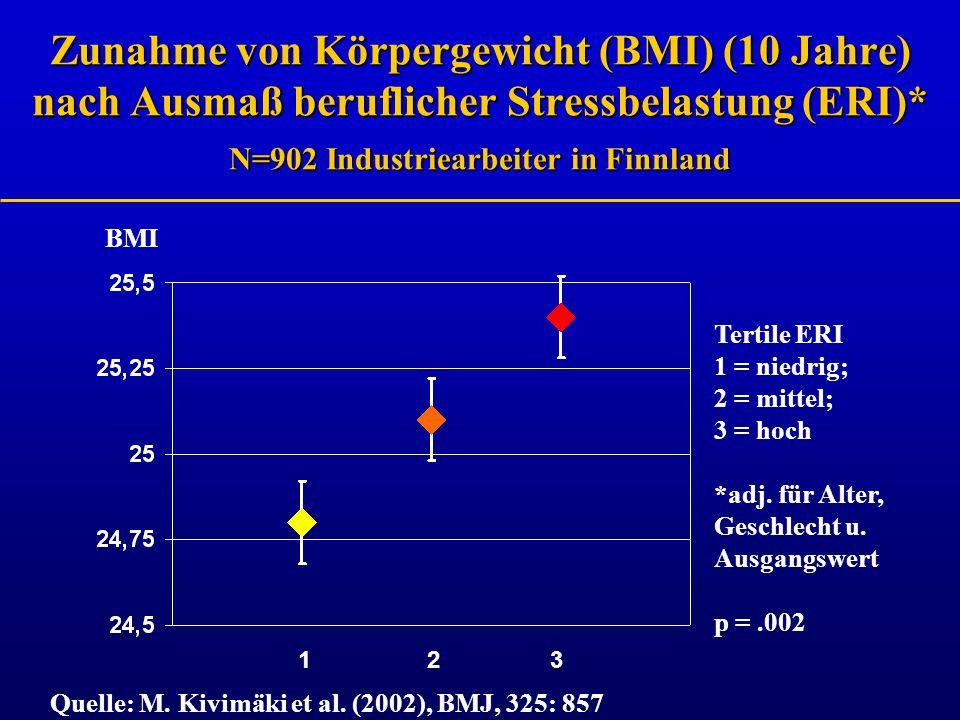 Zunahme von Körpergewicht (BMI) (10 Jahre) nach Ausmaß beruflicher Stressbelastung (ERI)* N=902 Industriearbeiter in Finnland