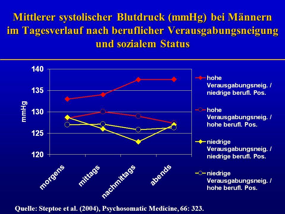 Mittlerer systolischer Blutdruck (mmHg) bei Männern im Tagesverlauf nach beruflicher Verausgabungsneigung und sozialem Status