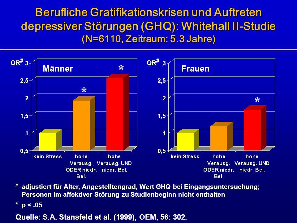 Berufliche Gratifikationskrisen und Auftreten depressiver Störungen (GHQ): Whitehall II-Studie (N=6110, Zeitraum: 5.3 Jahre)