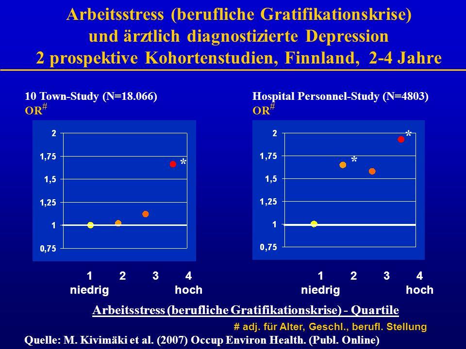 Arbeitsstress (berufliche Gratifikationskrise) - Quartile