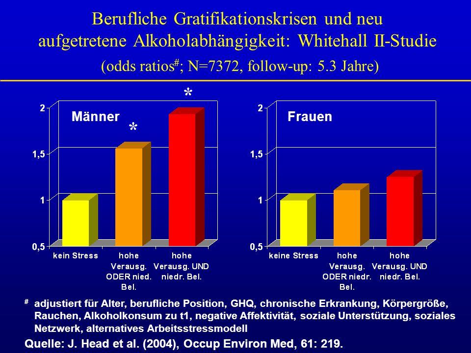 Berufliche Gratifikationskrisen und neu aufgetretene Alkoholabhängigkeit: Whitehall II-Studie (odds ratios#; N=7372, follow-up: 5.3 Jahre)