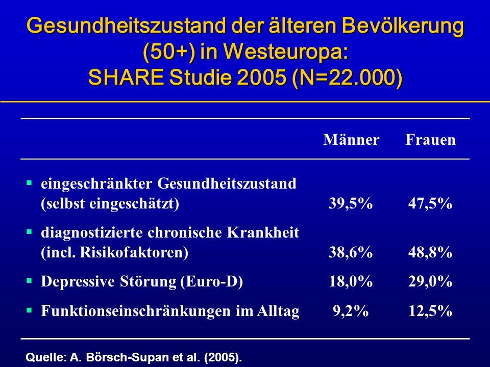 Gesundheitszustand der älteren Bevölkerung (50+) in Westeuropa: SHARE Studie 2005 (N=22.000)