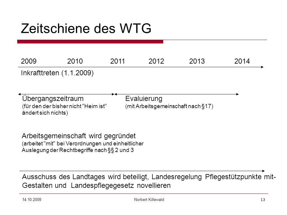 Zeitschiene des WTG2009. 2010. 2011. 2012. 2013. 2014. Inkrafttreten (1.1.2009)