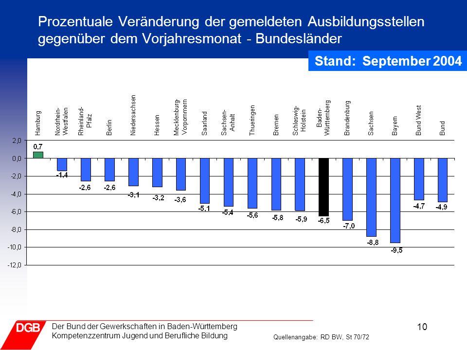 Prozentuale Veränderung der gemeldeten Ausbildungsstellen gegenüber dem Vorjahresmonat - Bundesländer
