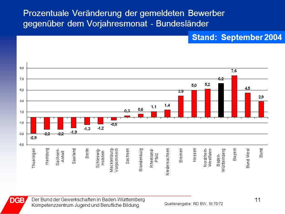 Prozentuale Veränderung der gemeldeten Bewerber gegenüber dem Vorjahresmonat - Bundesländer
