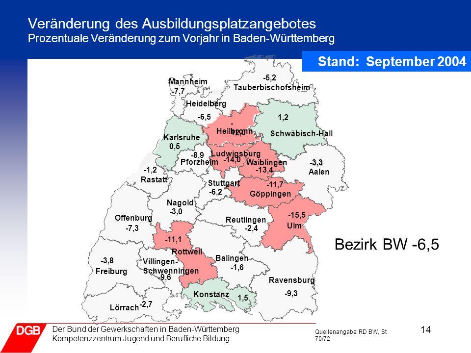 Veränderung des Ausbildungsplatzangebotes Prozentuale Veränderung zum Vorjahr in Baden-Württemberg