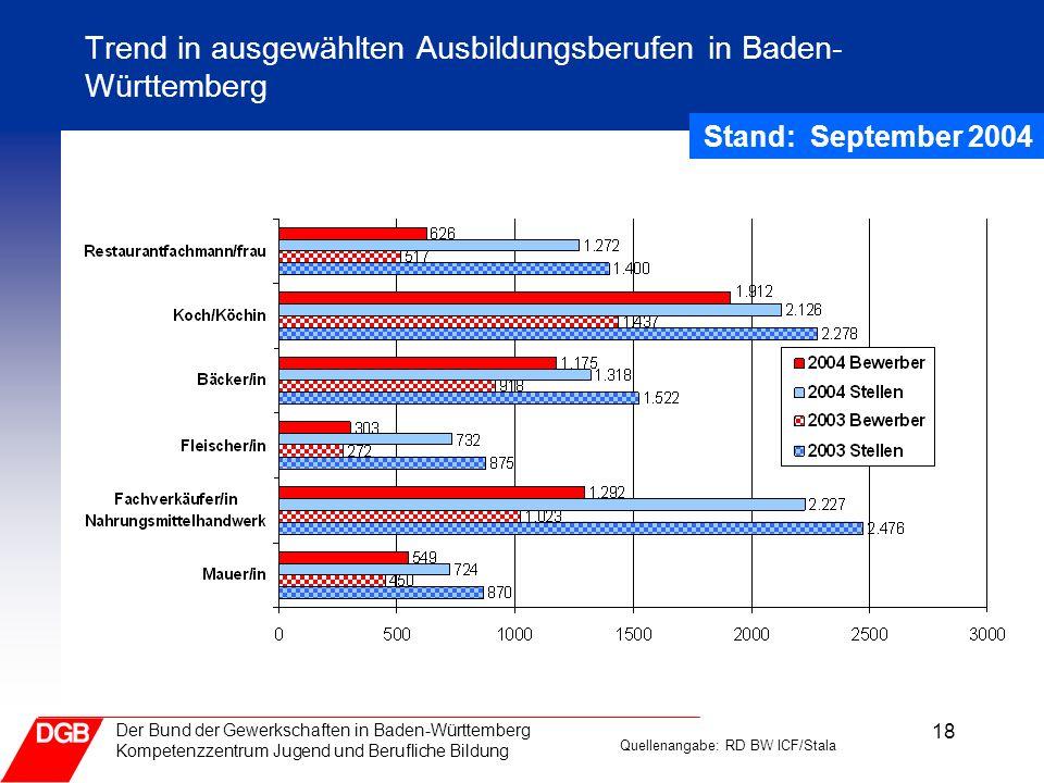 Trend in ausgewählten Ausbildungsberufen in Baden-Württemberg