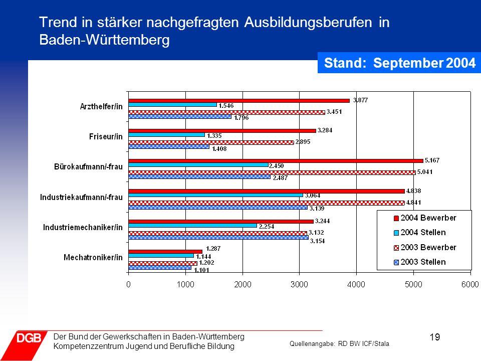 Trend in stärker nachgefragten Ausbildungsberufen in Baden-Württemberg