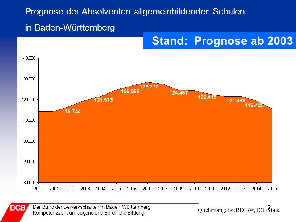 Prognose der Absolventen allgemeinbildender Schulen in Baden-Württemberg