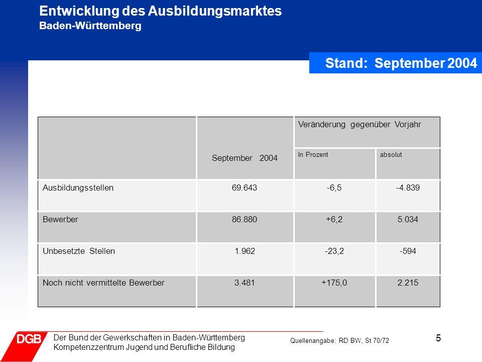 Entwicklung des Ausbildungsmarktes Baden-Württemberg
