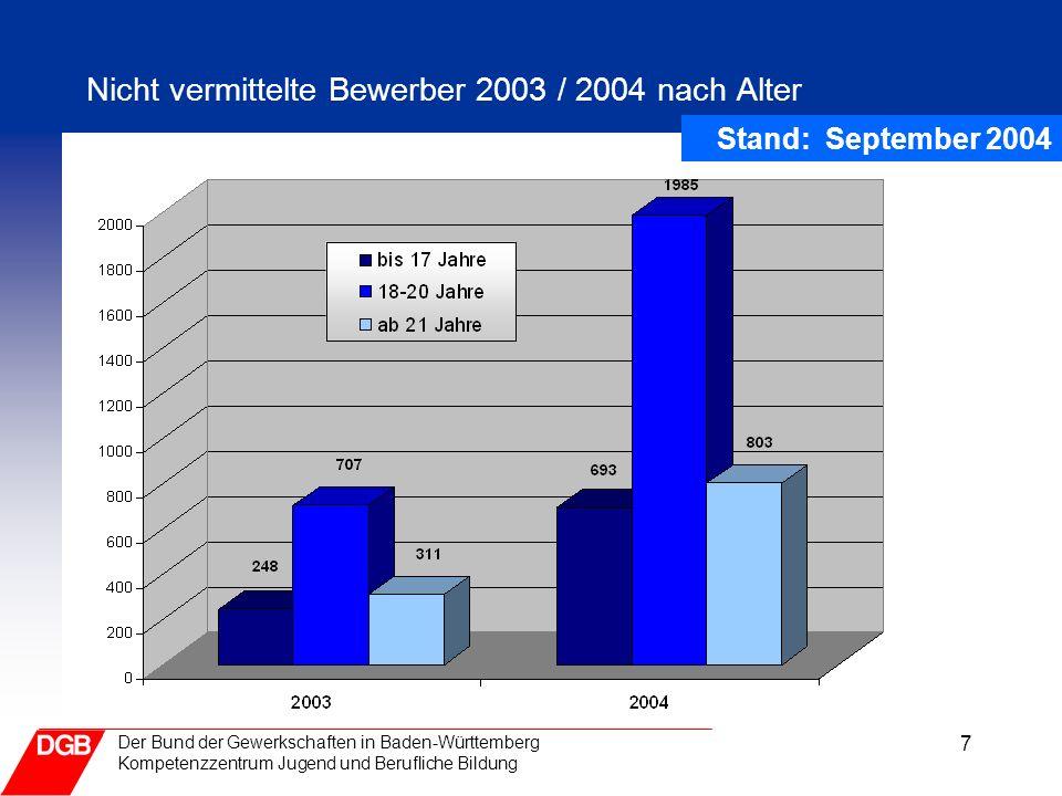 Nicht vermittelte Bewerber 2003 / 2004 nach Alter