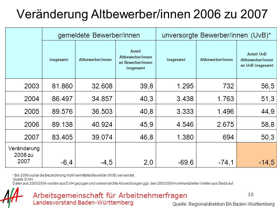 Veränderung Altbewerber/innen 2006 zu 2007
