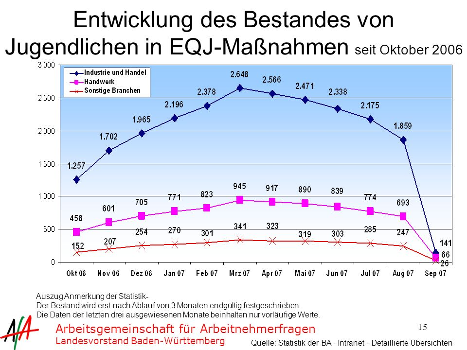 Entwicklung des Bestandes von Jugendlichen in EQJ-Maßnahmen seit Oktober 2006