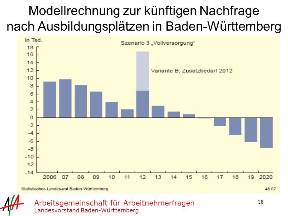 Modellrechnung zur künftigen Nachfrage nach Ausbildungsplätzen in Baden-Württemberg