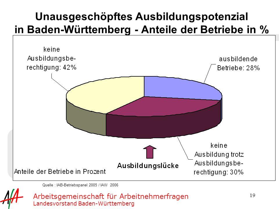 Quelle : IAB-Betriebspanel 2005 / IAW 2006