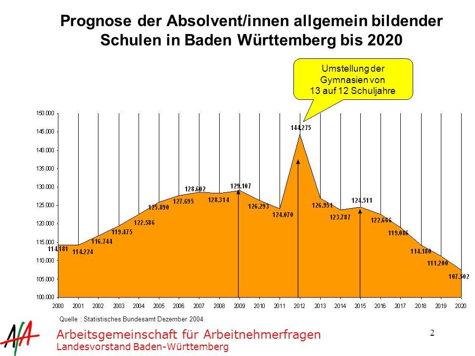 Prognose der Absolvent/innen allgemein bildender Schulen in Baden Württemberg bis 2020