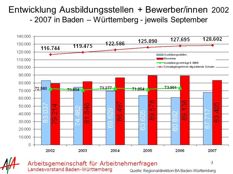 Entwicklung Ausbildungsstellen + Bewerber/innen 2002 - 2007 in Baden – Württemberg - jeweils September
