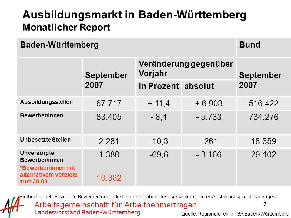 Ausbildungsmarkt in Baden-Württemberg Monatlicher Report