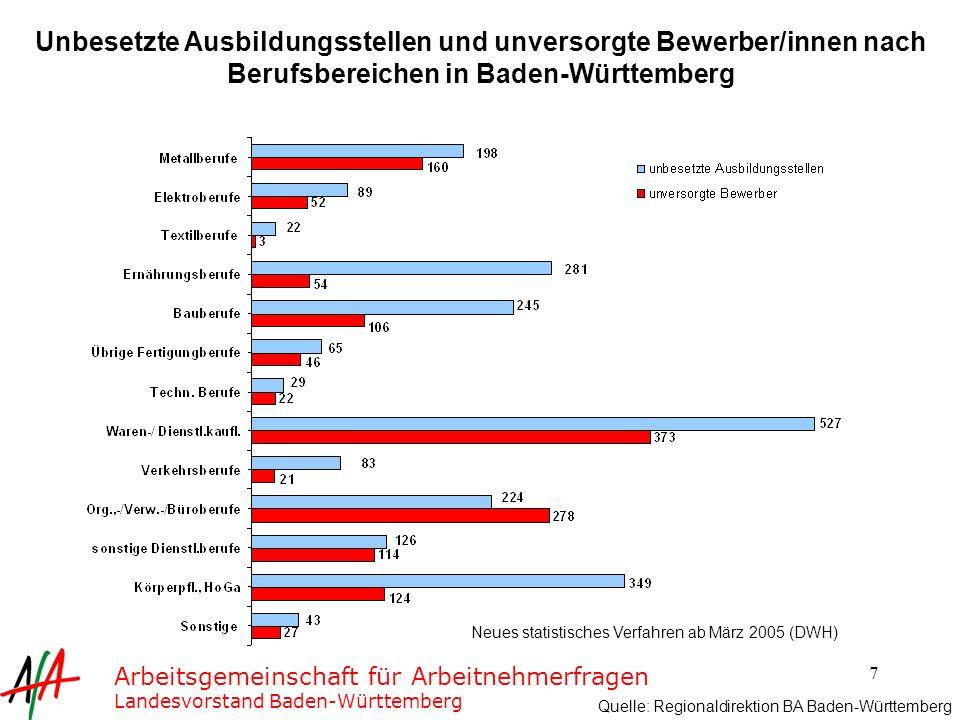 Unbesetzte Ausbildungsstellen und unversorgte Bewerber/innen nach Berufsbereichen in Baden-Württemberg