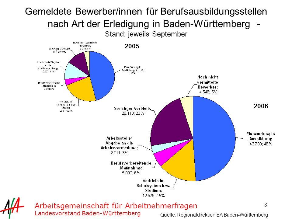 Gemeldete Bewerber/innen für Berufsausbildungsstellen nach Art der Erledigung in Baden-Württemberg - Stand: jeweils September