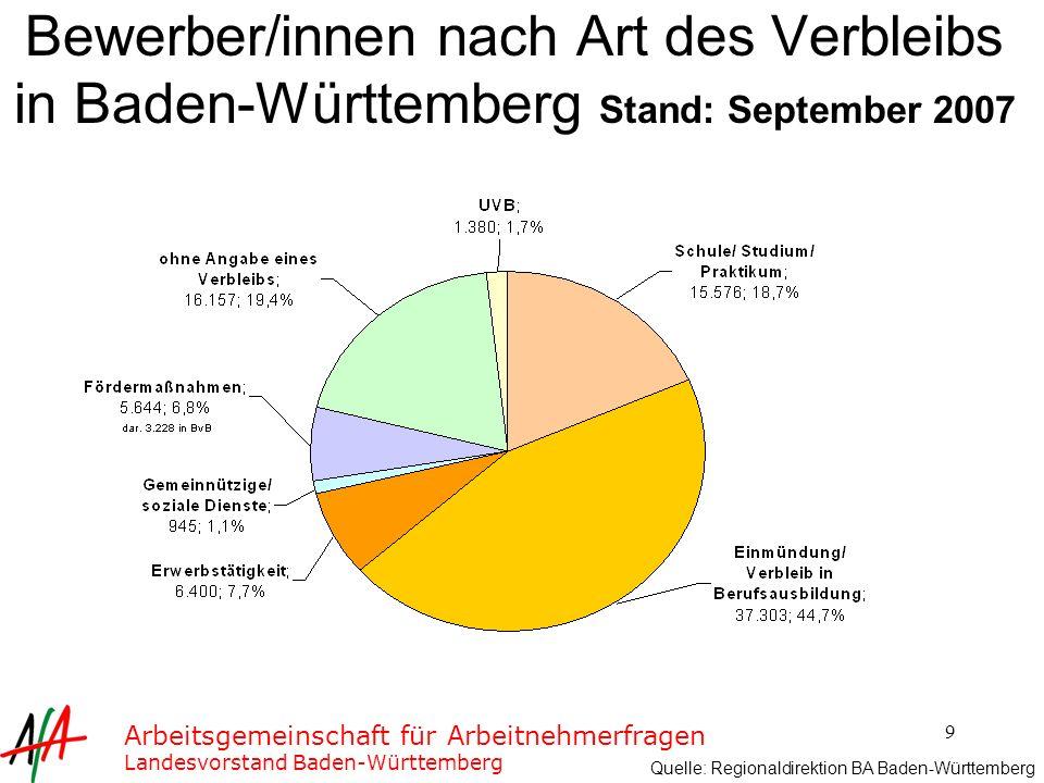 Bewerber/innen nach Art des Verbleibs in Baden-Württemberg Stand: September 2007