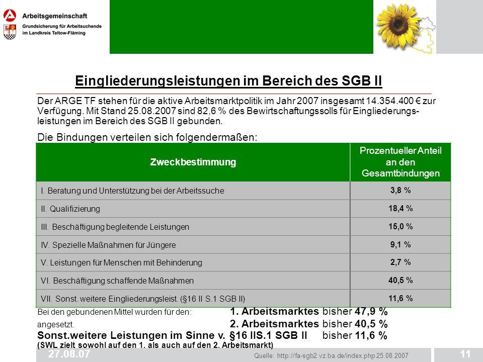 Eingliederungsleistungen im Bereich des SGB II