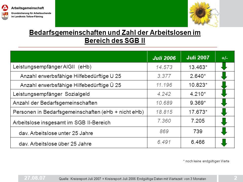 Bedarfsgemeinschaften und Zahl der Arbeitslosen im Bereich des SGB II