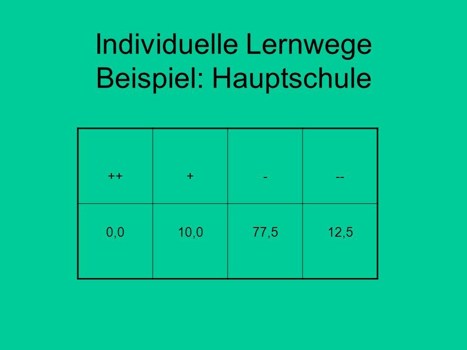 Individuelle Lernwege Beispiel: Hauptschule