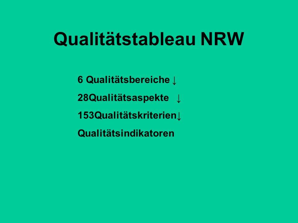 Qualitätstableau NRW 6 Qualitätsbereiche ↓ 28Qualitätsaspekte ↓