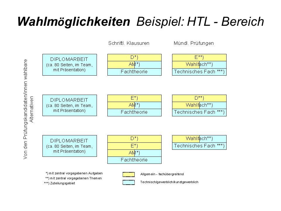 Wahlmöglichkeiten Beispiel: HTL - Bereich