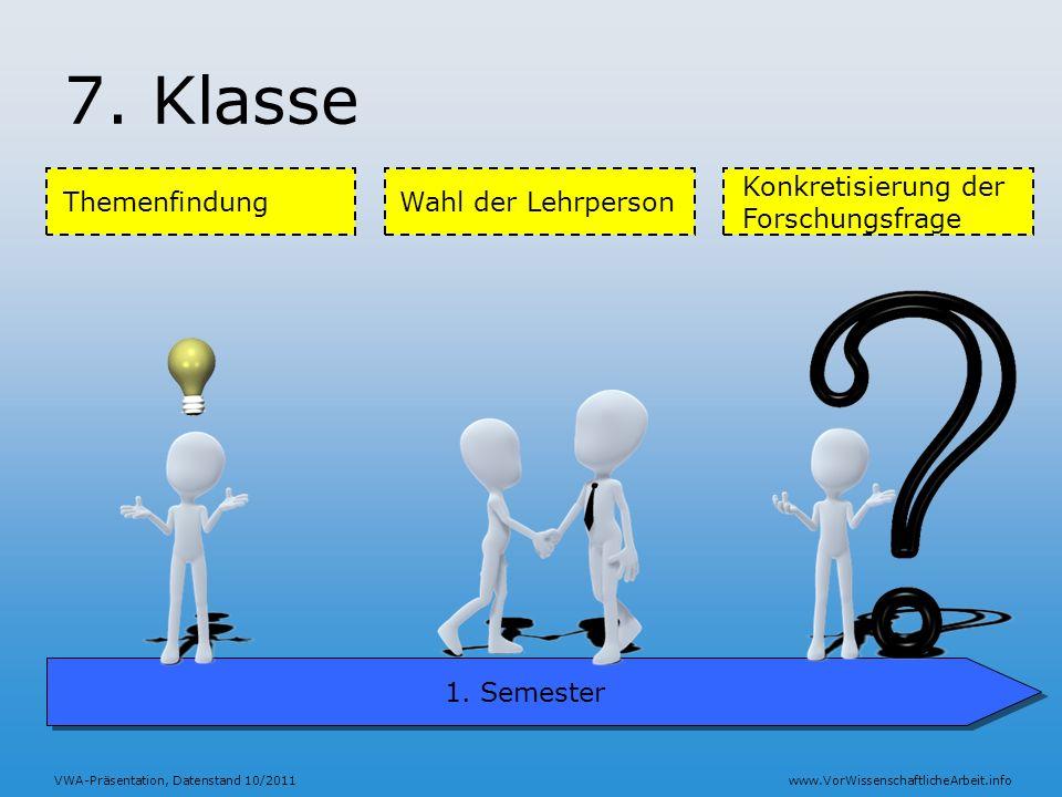 7. Klasse Konkretisierung der Forschungsfrage Themenfindung