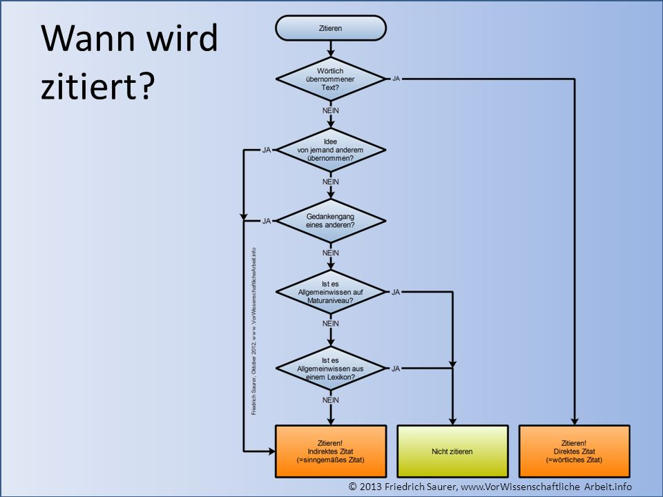 Wann wird zitiert Grafik: © Friedrich Saurer, www.saurer.biz