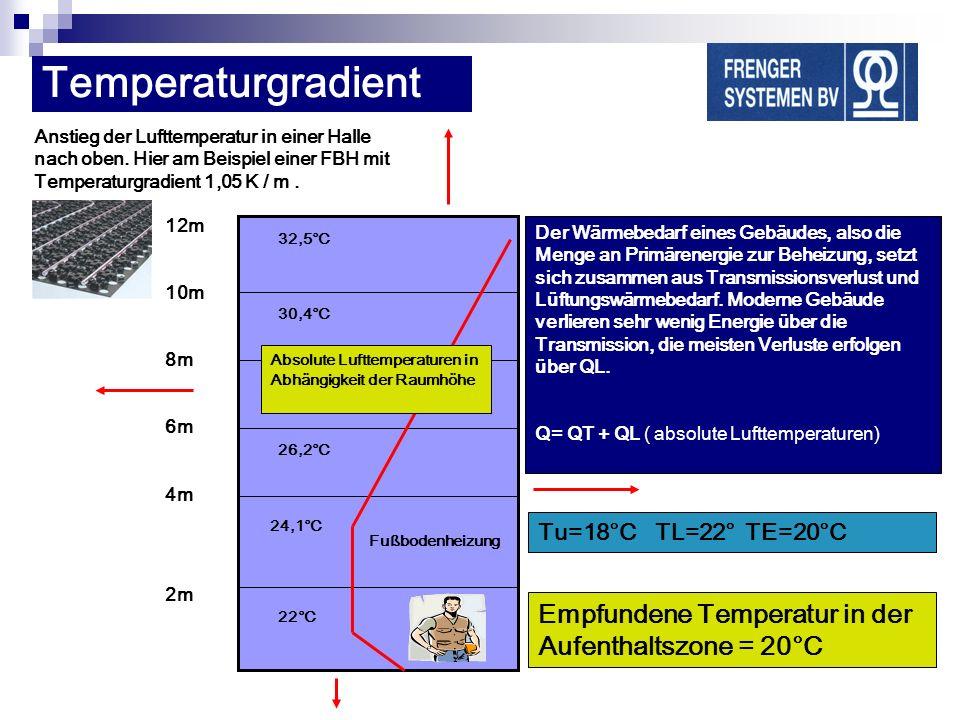 Temperaturgradient Empfundene Temperatur in der Aufenthaltszone = 20°C