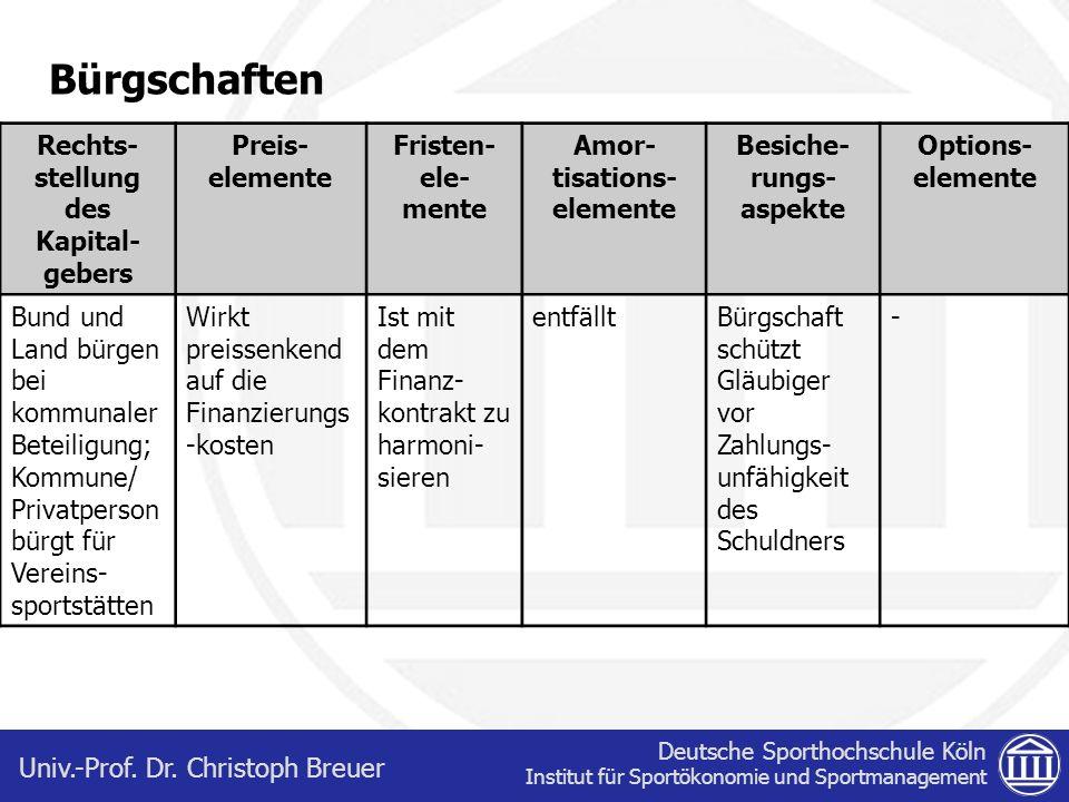 Bürgschaften Rechts-stellung des Kapital-gebers Preis-elemente