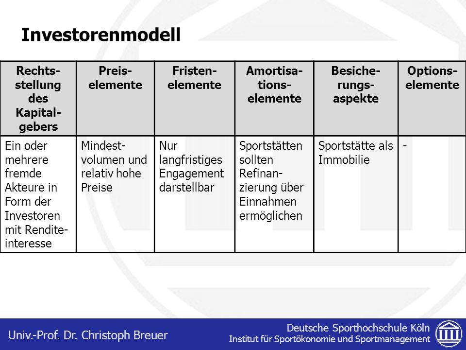 Investorenmodell Rechts-stellung des Kapital-gebers Preis-elemente
