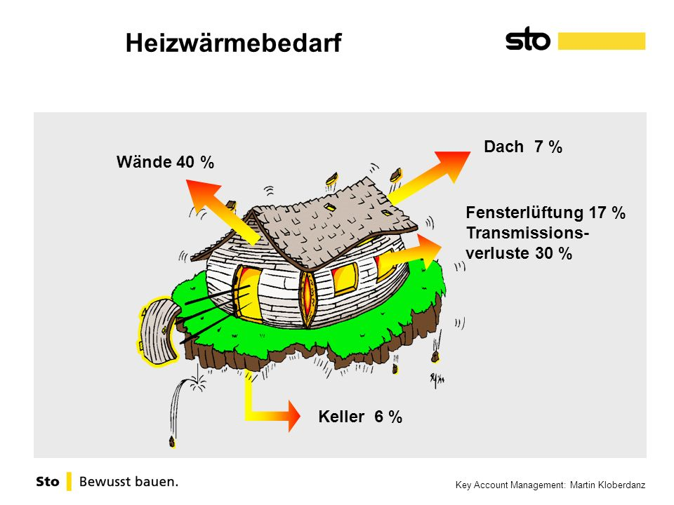 Heizwärmebedarf Dach 7 % Wände 40 % Fensterlüftung 17 % Transmissions-