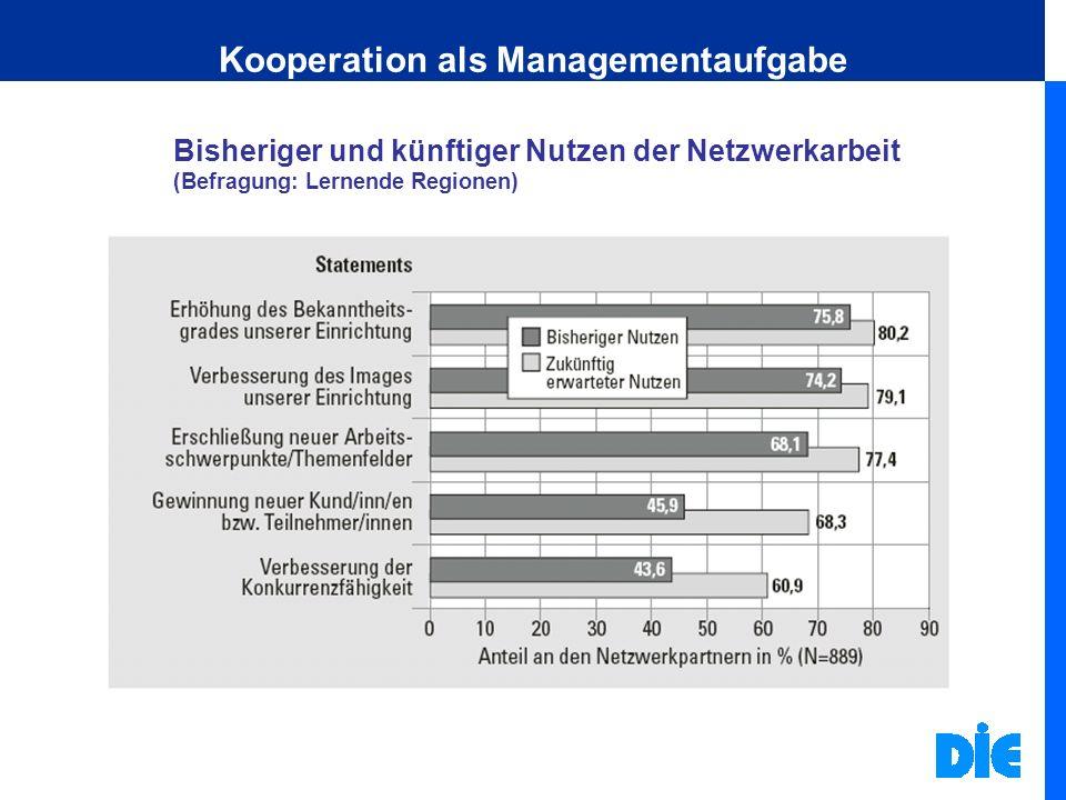 Kooperation als Managementaufgabe