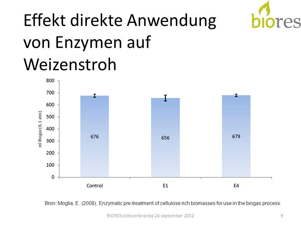 Effekt direkte Anwendung von Enzymen auf Weizenstroh