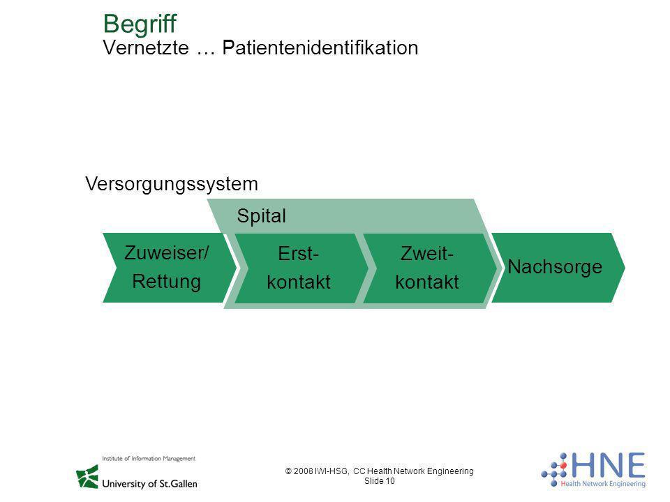 Begriff Vernetzte … Patientenidentifikation