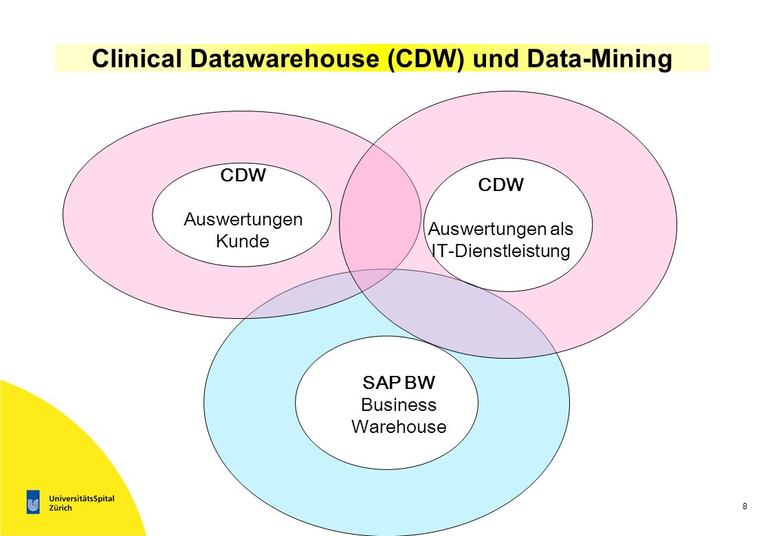 Clinical Datawarehouse (CDW) und Data-Mining