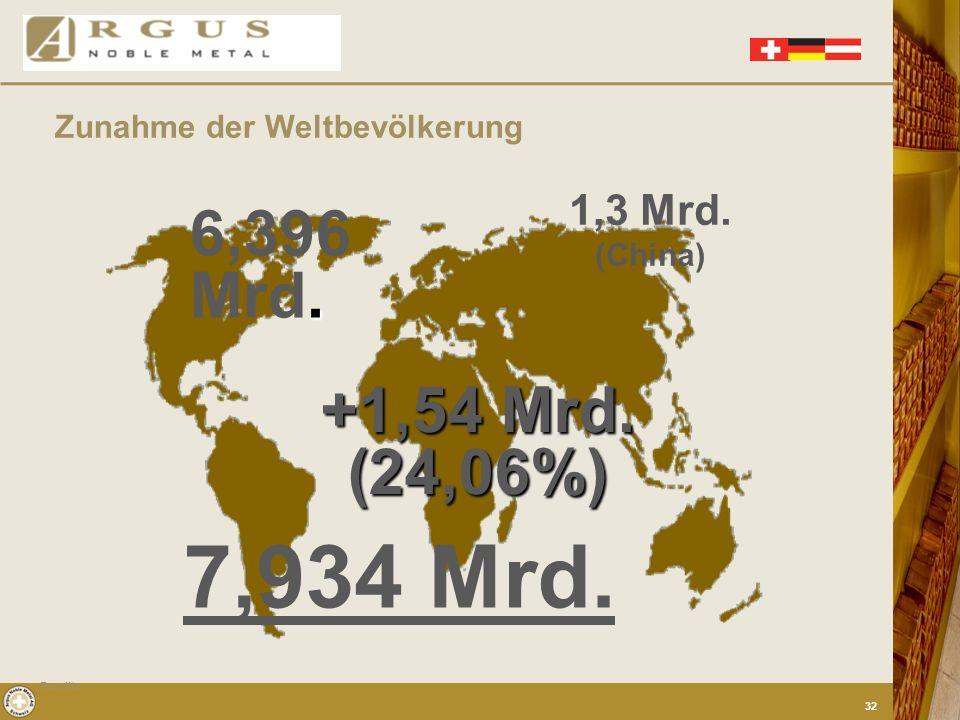 Zunahme der Weltbevölkerung