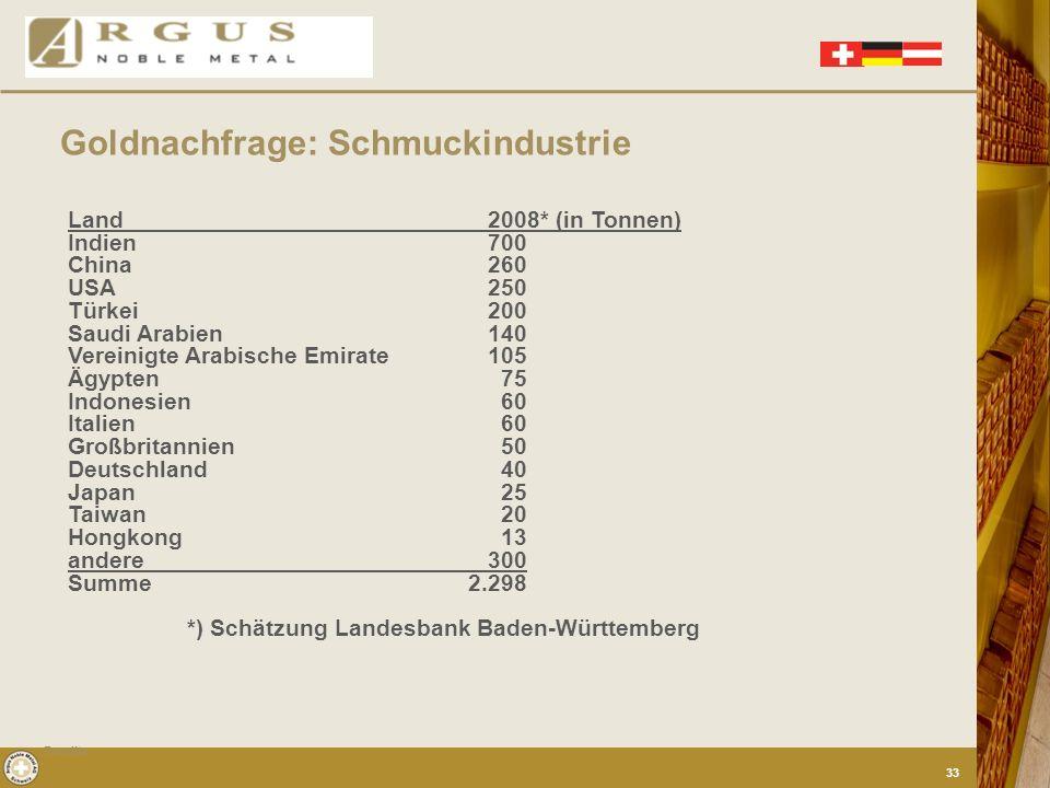 Goldnachfrage: Schmuckindustrie