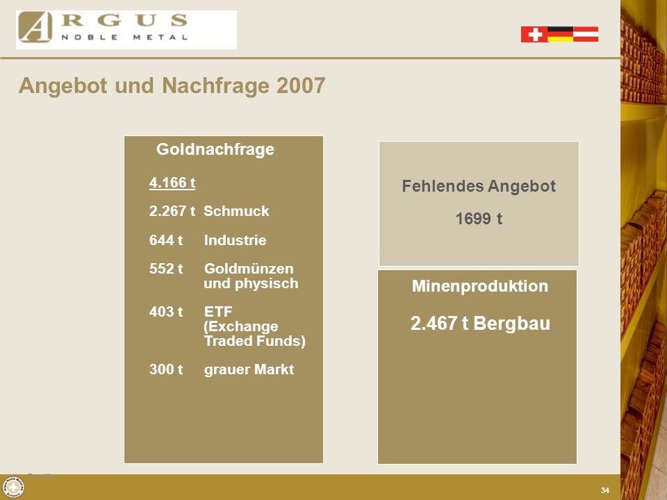 Angebot und Nachfrage 2007 2.467 t Bergbau Goldnachfrage