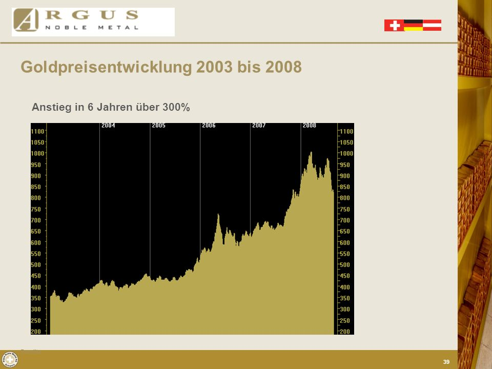 Goldpreisentwicklung 2003 bis 2008